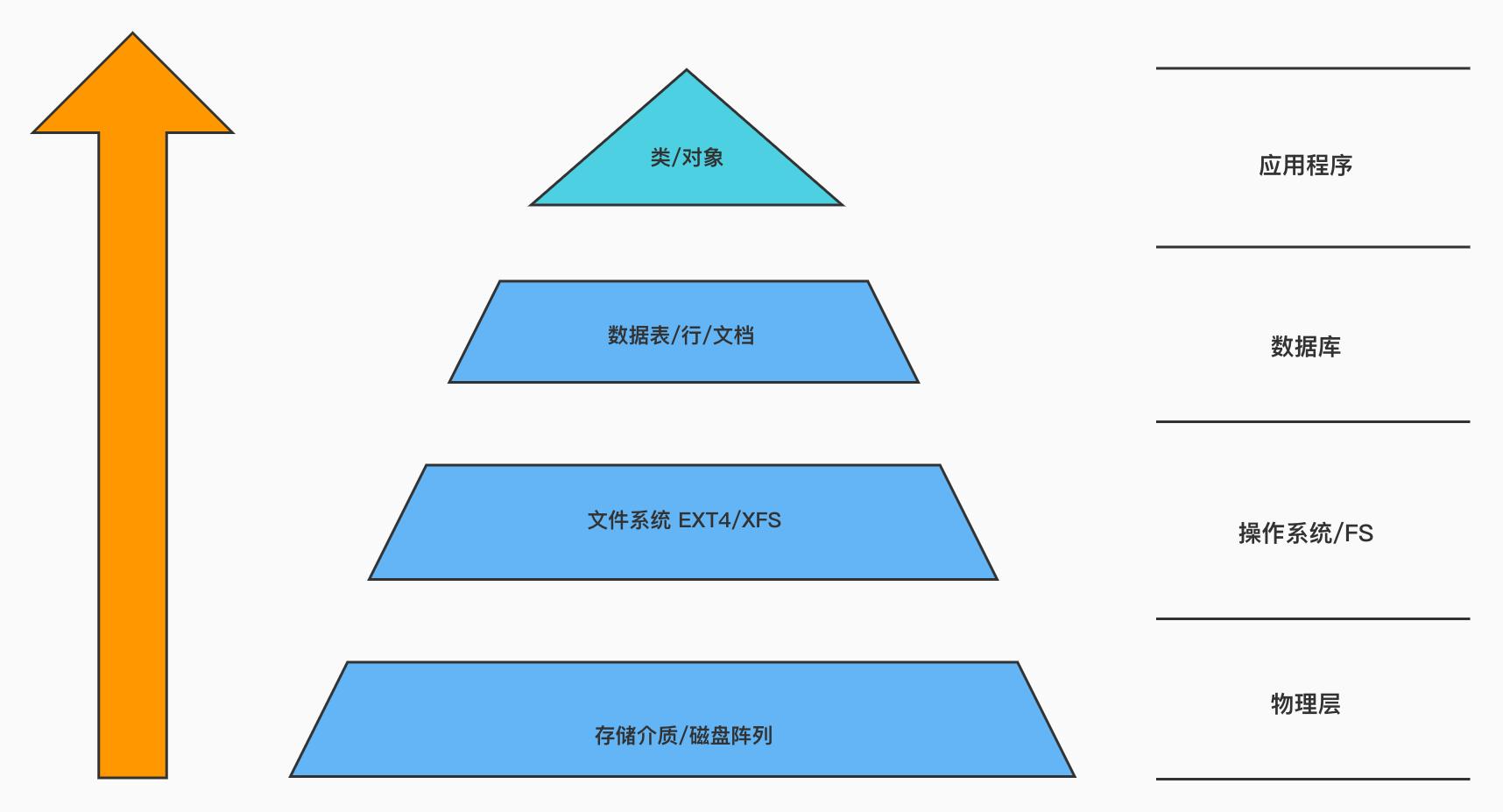 数据的分层模型.jpg
