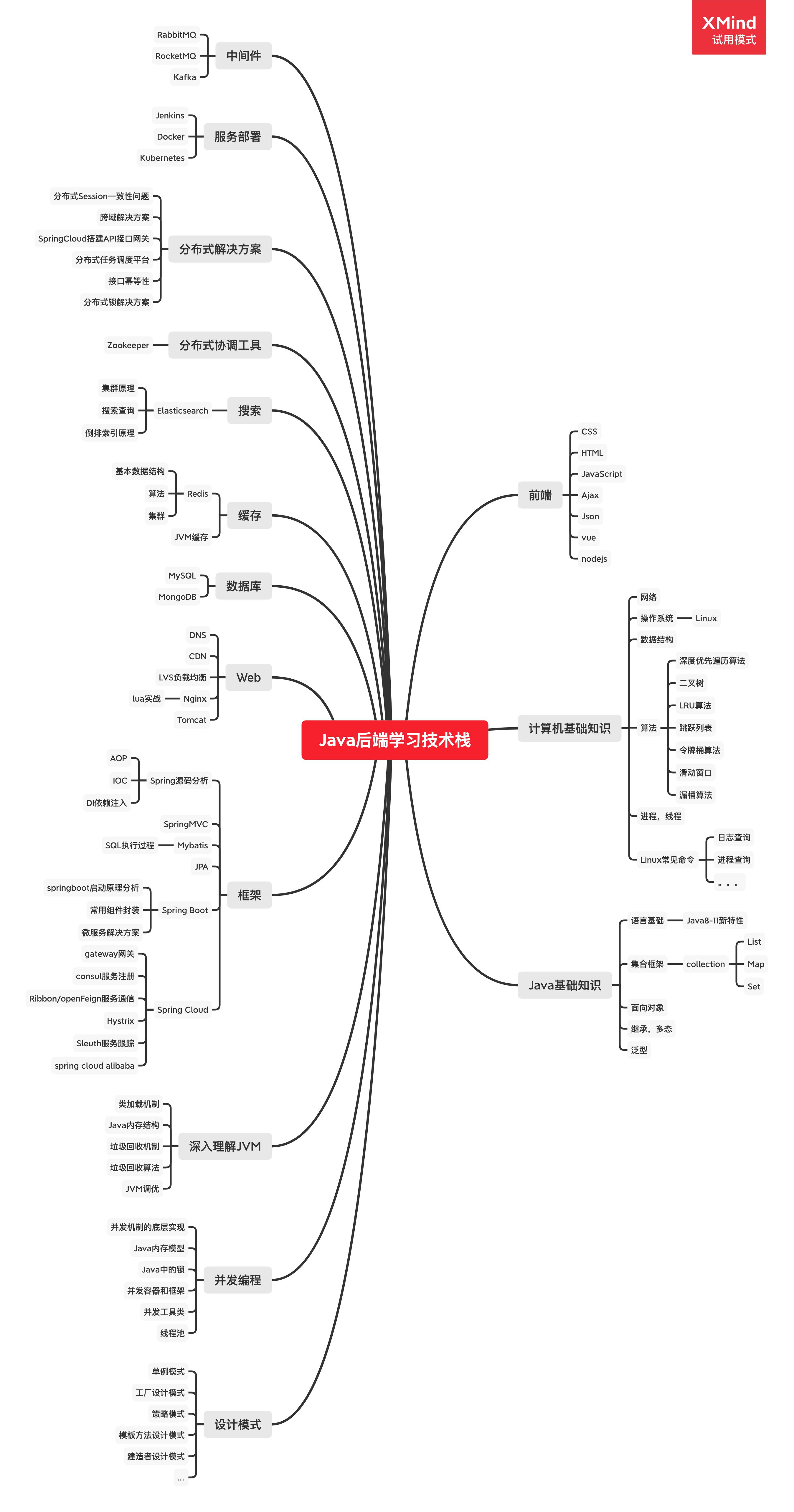 Java后端学习技术栈.png