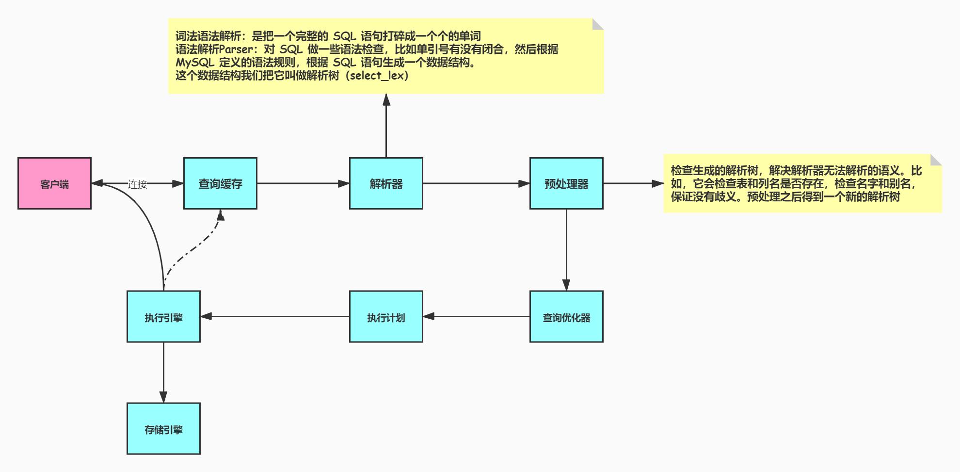 MySQLPerform