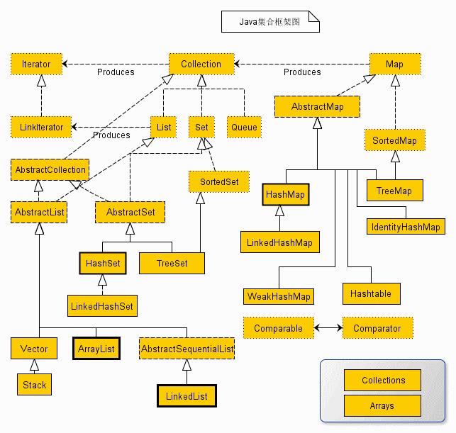 集合框架简图