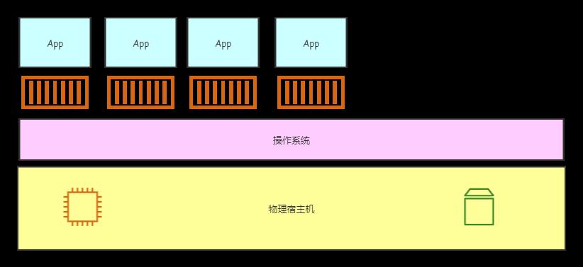 docker模型