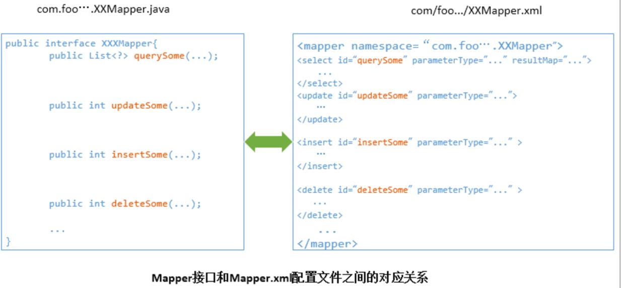 Mapper与接口的关系