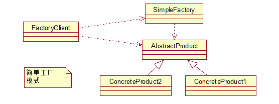 simpleFactory.png