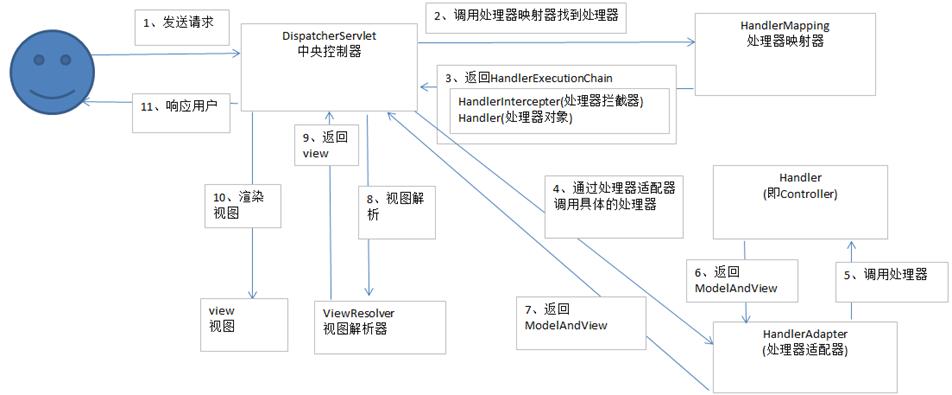 springMVC运行流程